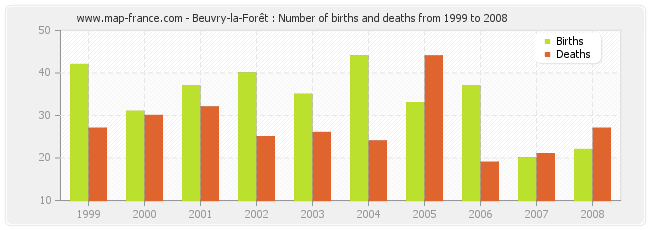 Beuvry-la-Forêt : Number of births and deaths from 1999 to 2008