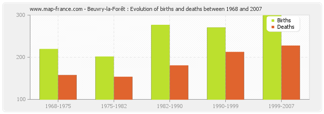 Beuvry-la-Forêt : Evolution of births and deaths between 1968 and 2007