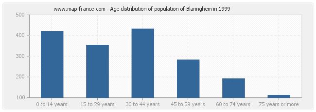 Age distribution of population of Blaringhem in 1999