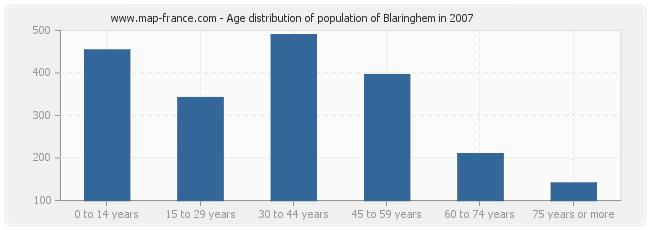 Age distribution of population of Blaringhem in 2007