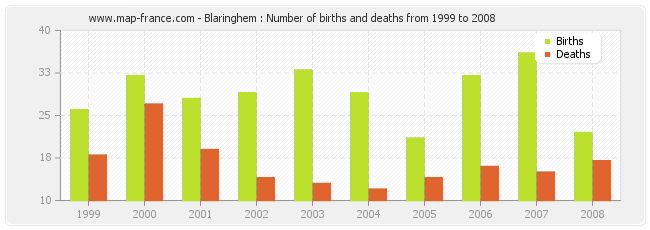 Blaringhem : Number of births and deaths from 1999 to 2008