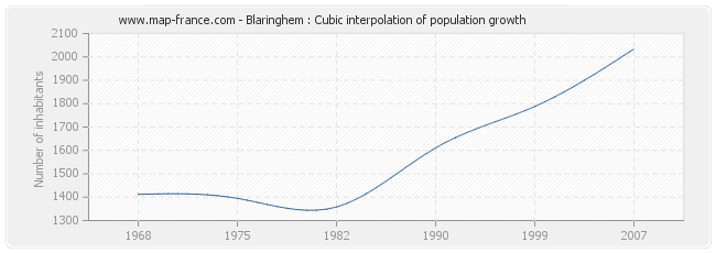Blaringhem : Cubic interpolation of population growth