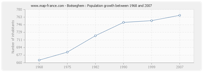 Population Boëseghem