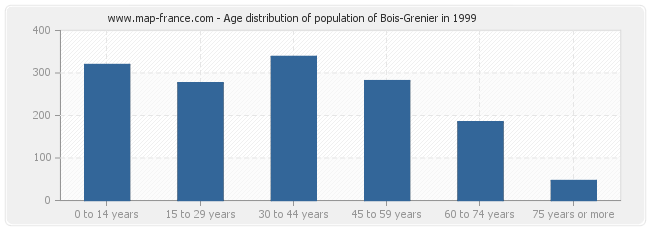Age distribution of population of Bois-Grenier in 1999