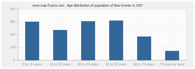 Age distribution of population of Bois-Grenier in 2007
