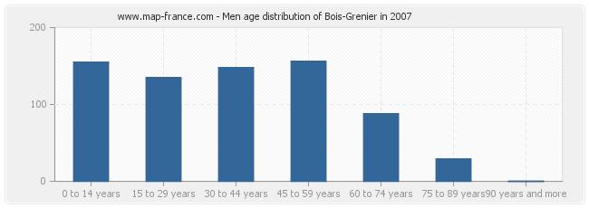 Men age distribution of Bois-Grenier in 2007
