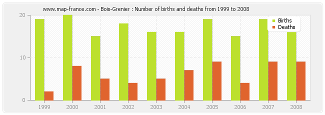 Bois-Grenier : Number of births and deaths from 1999 to 2008