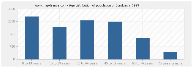 Age distribution of population of Bondues in 1999