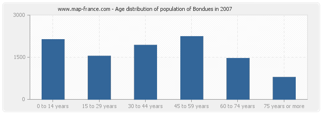 Age distribution of population of Bondues in 2007
