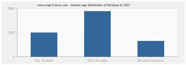 Women age distribution of Bondues in 2007