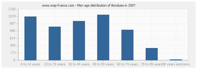 Men age distribution of Bondues in 2007