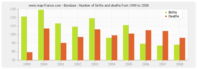 Bondues : Number of births and deaths from 1999 to 2008