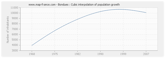 Bondues : Cubic interpolation of population growth