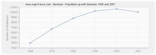 Population Bondues