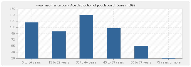 Age distribution of population of Borre in 1999