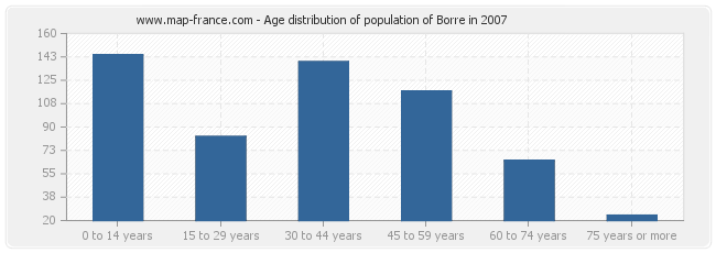 Age distribution of population of Borre in 2007