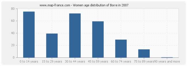 Women age distribution of Borre in 2007