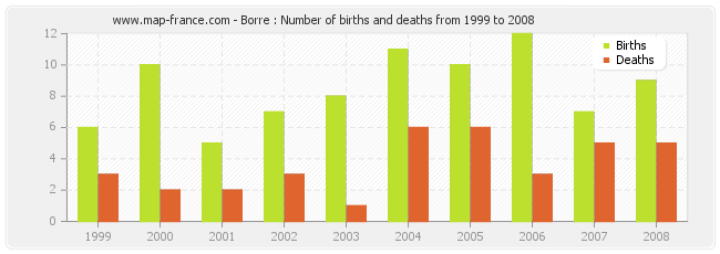 Borre : Number of births and deaths from 1999 to 2008