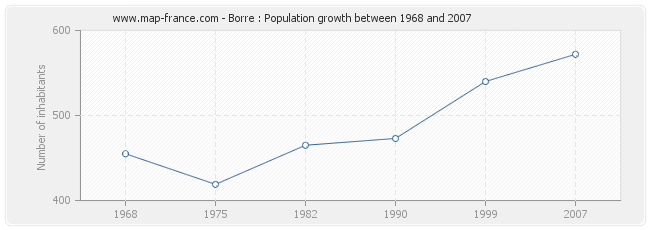 Population Borre