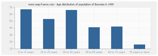 Age distribution of population of Boursies in 1999