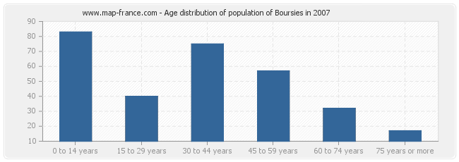 Age distribution of population of Boursies in 2007