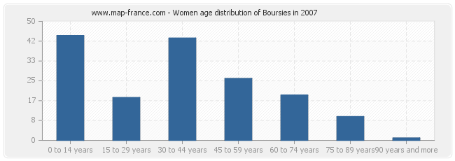 Women age distribution of Boursies in 2007