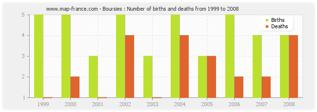 Boursies : Number of births and deaths from 1999 to 2008