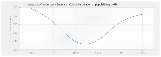 Boursies : Cubic interpolation of population growth