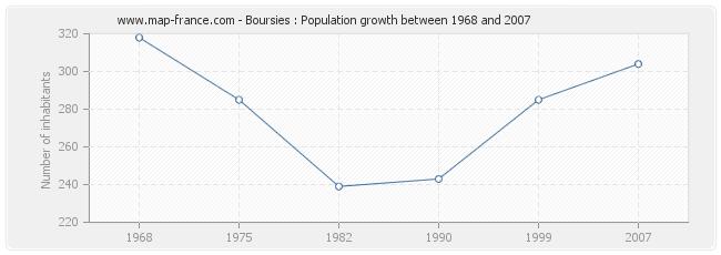 Population Boursies