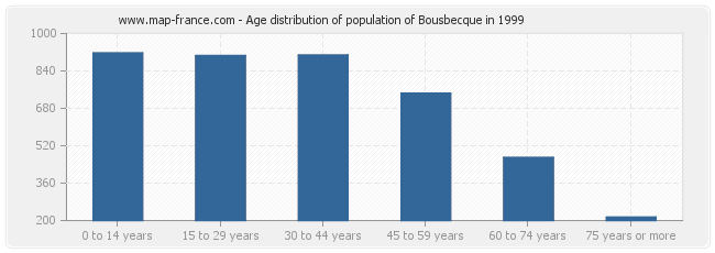 Age distribution of population of Bousbecque in 1999