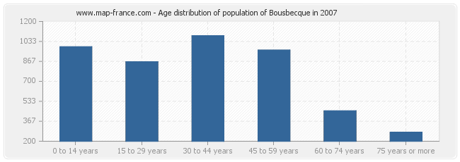 Age distribution of population of Bousbecque in 2007
