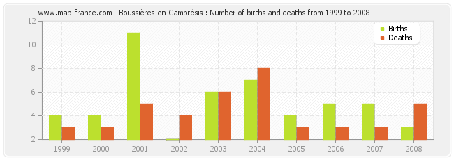 Boussières-en-Cambrésis : Number of births and deaths from 1999 to 2008