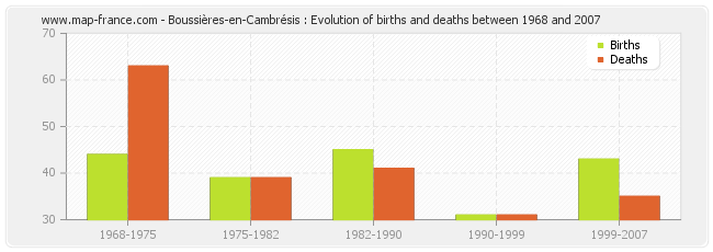 Boussières-en-Cambrésis : Evolution of births and deaths between 1968 and 2007