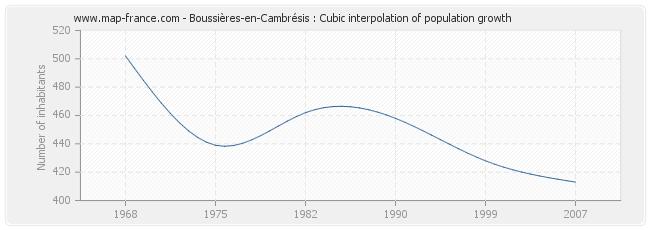 Boussières-en-Cambrésis : Cubic interpolation of population growth