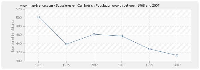 Population Boussières-en-Cambrésis