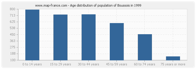 Age distribution of population of Boussois in 1999