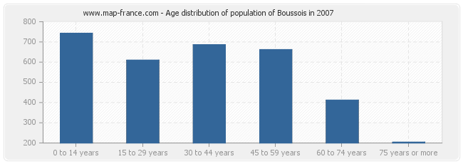 Age distribution of population of Boussois in 2007