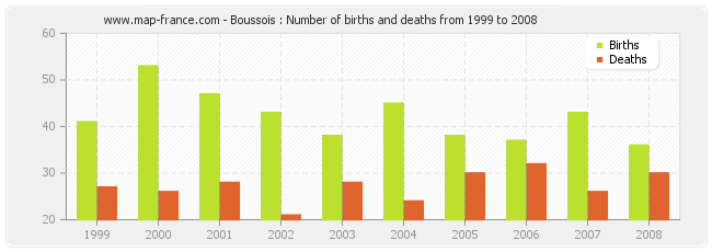 Boussois : Number of births and deaths from 1999 to 2008