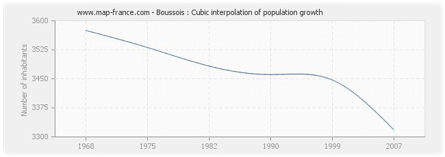 Boussois : Cubic interpolation of population growth
