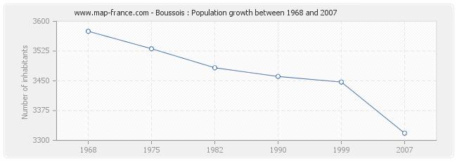 Population Boussois