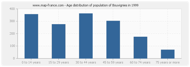 Age distribution of population of Bouvignies in 1999