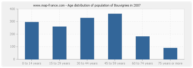 Age distribution of population of Bouvignies in 2007