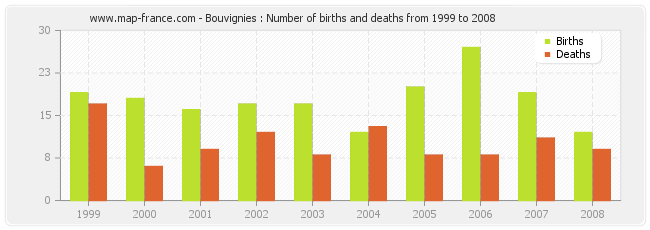 Bouvignies : Number of births and deaths from 1999 to 2008
