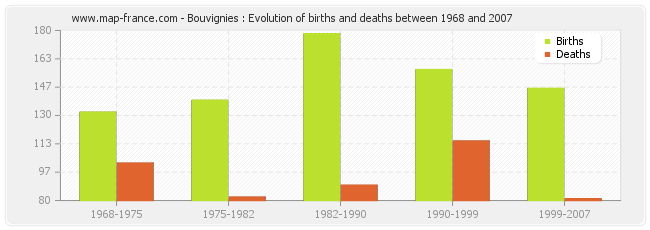 Bouvignies : Evolution of births and deaths between 1968 and 2007