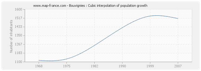 Bouvignies : Cubic interpolation of population growth