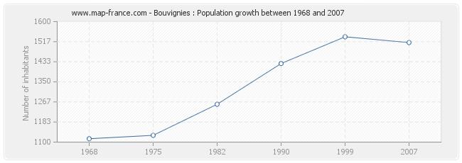 Population Bouvignies