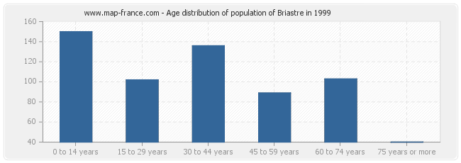 Age distribution of population of Briastre in 1999