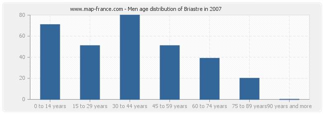 Men age distribution of Briastre in 2007