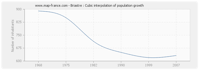 Briastre : Cubic interpolation of population growth