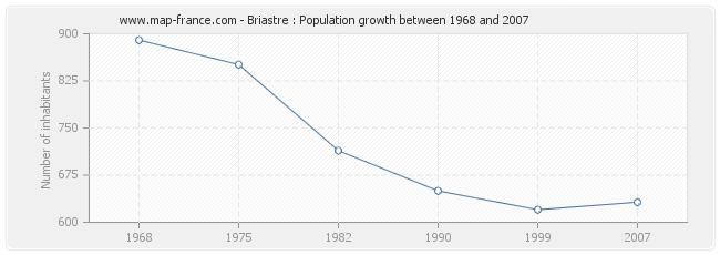 Population Briastre